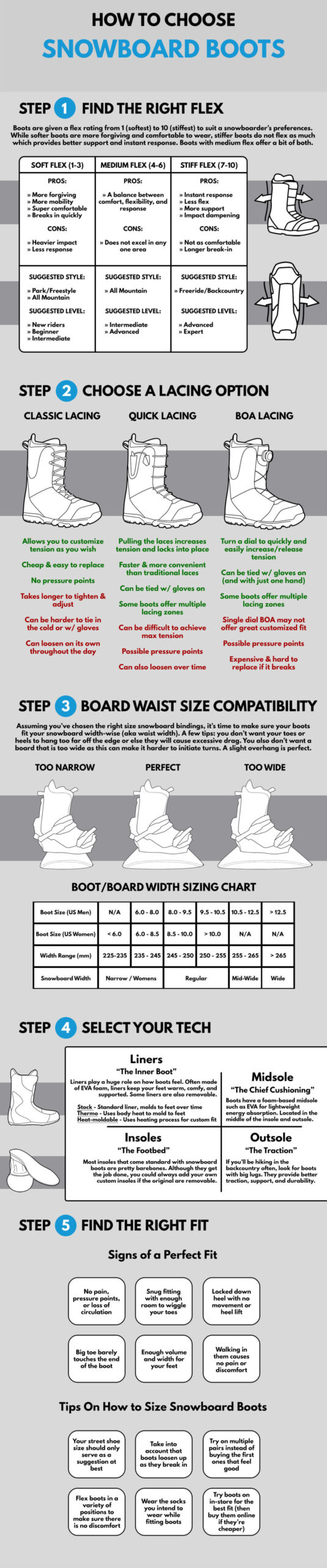 How to Choose Snowboard Boots Infographic abc